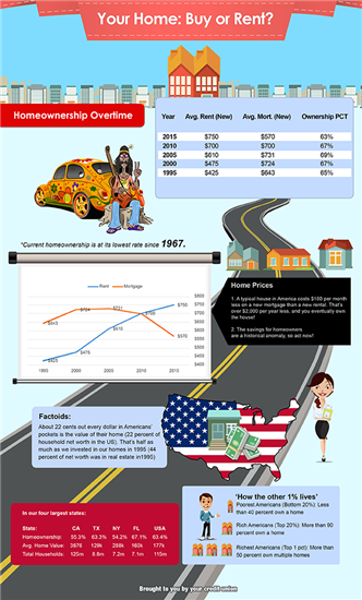 Buy or Rent infographic